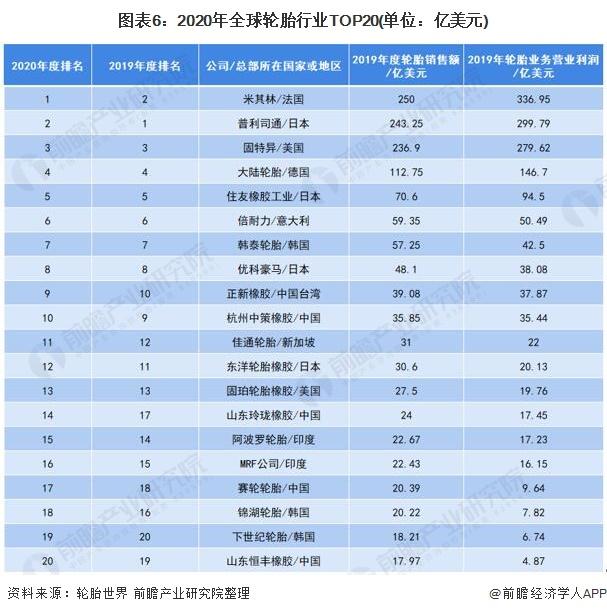 图表6:2020年全球轮胎行业TOP20(单位:亿美元)