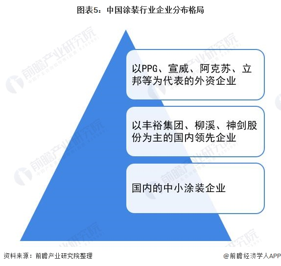 图表5:中国涂装行业企业分布格局