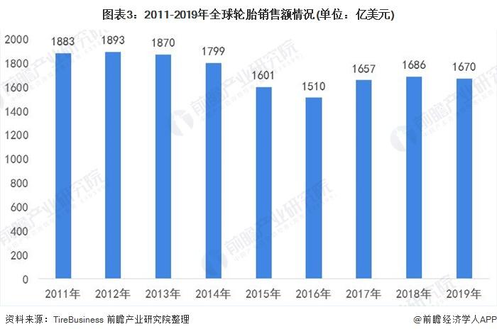 图表3:2011-2019年全球轮胎销售额情况(单位:亿美元)