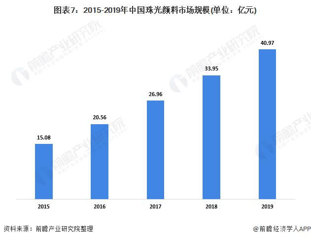 图表7:2015-2019年中国珠光颜料市场规模(单位:亿元)