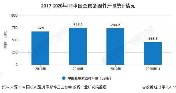 2017-2020年H1中国金属紧固件产量统计情况