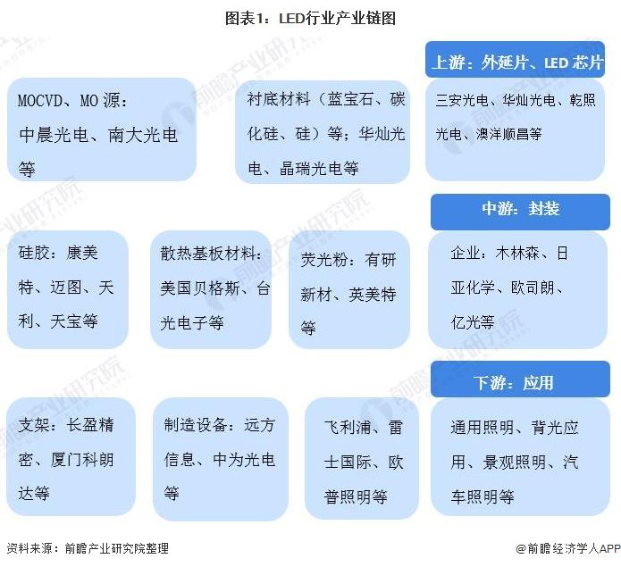图表1:LED行业产业链图