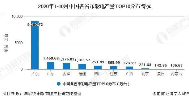 2020年1-10月中国各省市彩电产量TOP10分布情况