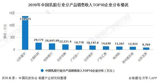 2019年中国乳胶行业分产品销售收入TOP10企业分布情况
