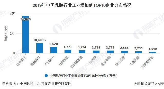 2019年中国乳胶行业工业增加值TOP10企业分布情况