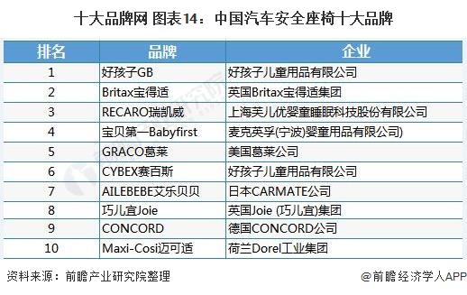 十大品牌网 图表14:中国汽车安全座椅十大品牌