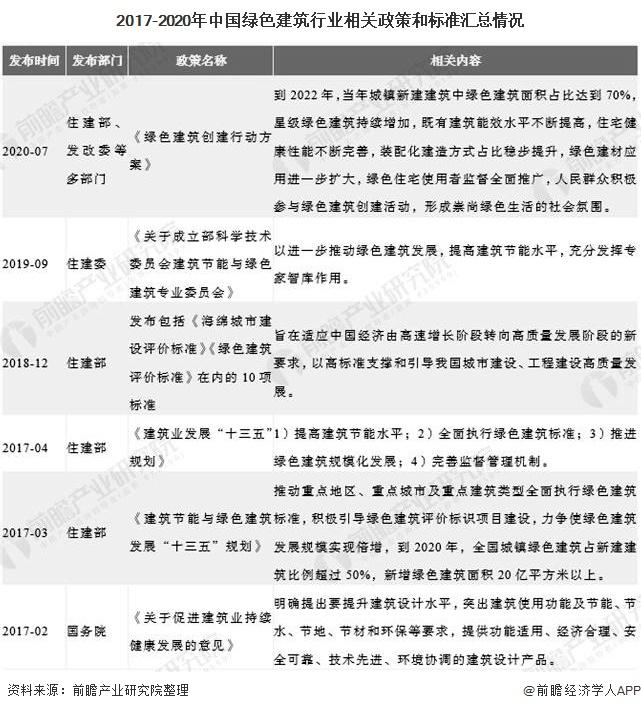2017-2020年中国绿色建筑行业相关政策和标准汇总情况