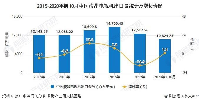 2015-2020年前10月中国液晶电视机出口量统计及增长情况