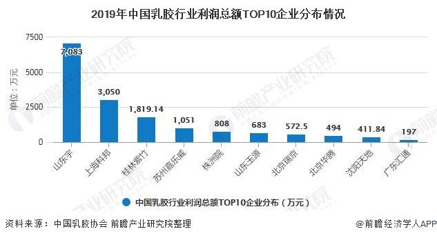 2019年中国乳胶行业利润总额TOP10企业分布情况