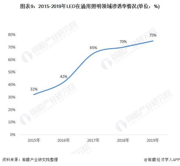 图表9:2015-2019年LED在通用照明领域渗透率情况(单位:%)