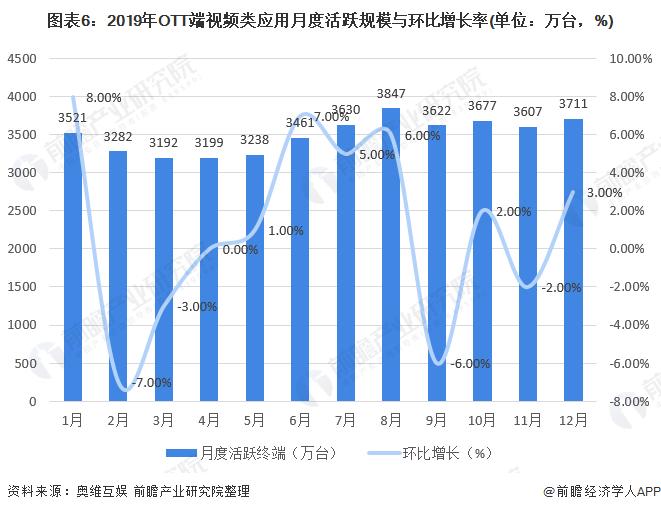 图表6:2019年OTT端视频类应用月度活跃规模与环比增长率(单位:万台,%)