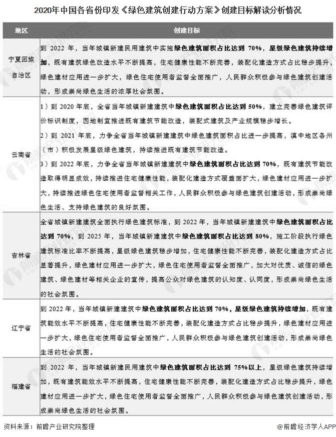 2020年中国各省份印发《绿色建筑创建行动方案》创建目标解读分析情况