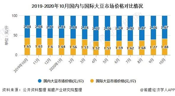 2019-2020年10月国内与国际大豆市场价格对比情况