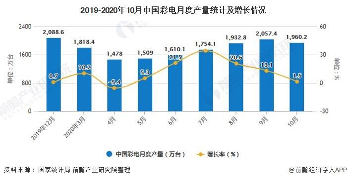 2019-2020年10月中国彩电月度产量统计及增长情况
