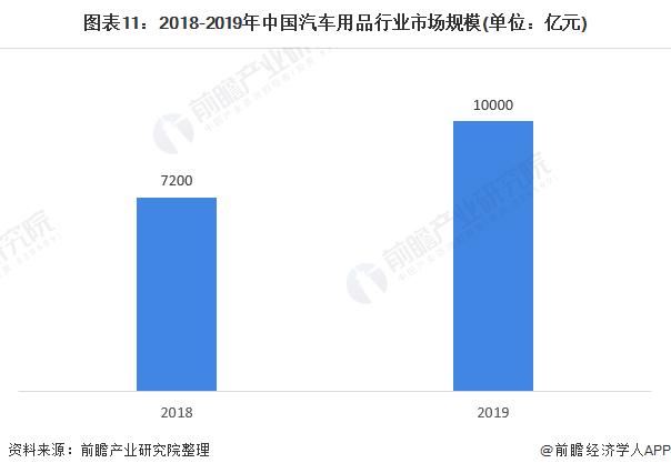 图表11:2018-2019年中国汽车用品行业市场规模(单位:亿元)