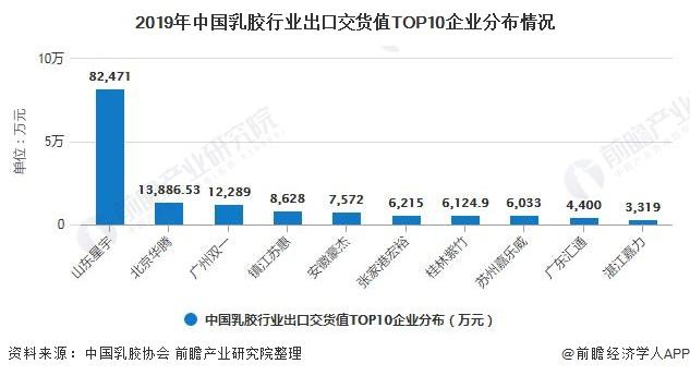 2019年中国乳胶行业出口交货值TOP10企业分布情况