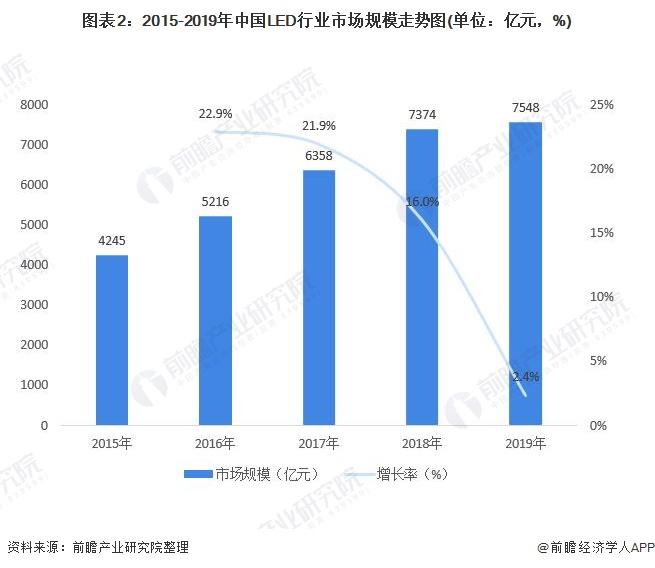 图表2:2015-2019年中国LED行业市场规模走势图(单位:亿元,%)