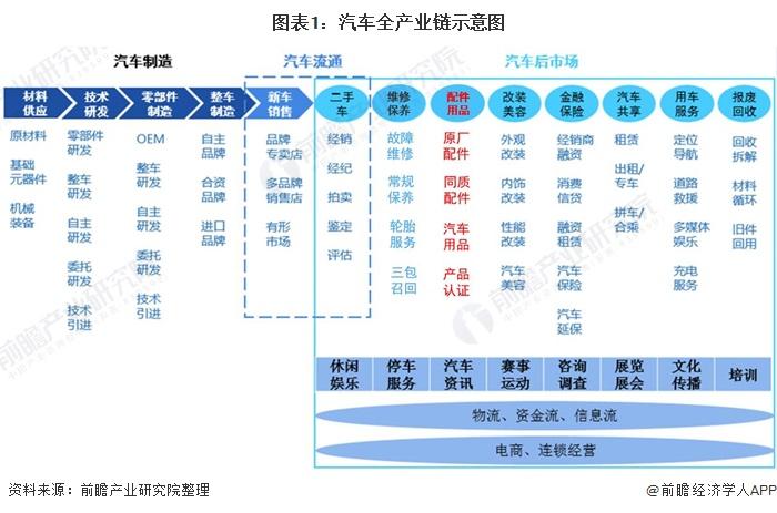 图表1:汽车全产业链示意图