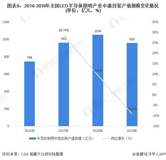 图表6:2016-2019年全国LED半导体照明产业中游封装产值规模变化情况(单位:亿元,%)
