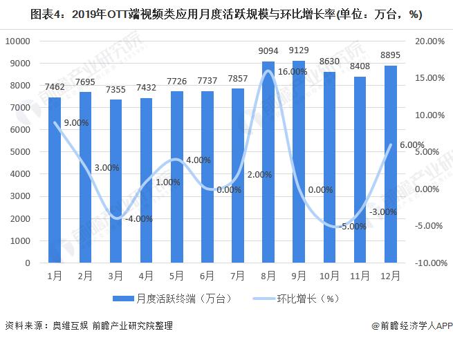 图表4:2019年OTT端视频类应用月度活跃规模与环比增长率(单位:万台,%)