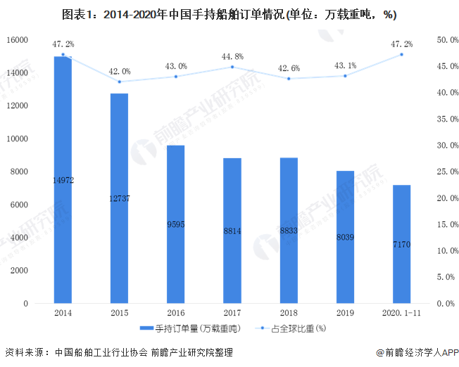 圖表1:2014-2020年中國手持船舶訂單情況(單位:萬載重噸,%)