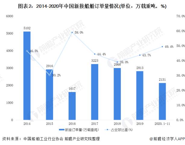 圖表2:2014-2020年中國新接船舶訂單量情況(單位:萬載重噸,%)