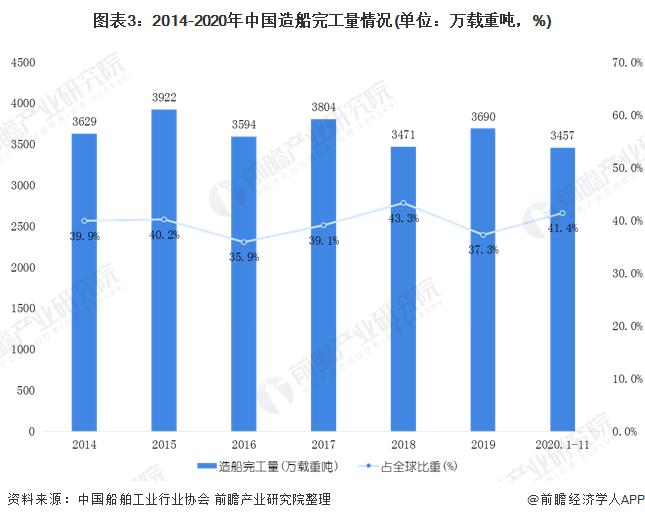圖表3:2014-2020年中國造船完工量情況(單位:萬載重噸,%)