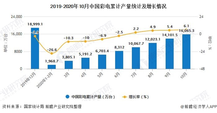 2019-2020年10月中国彩电累计产量统计及增长情况