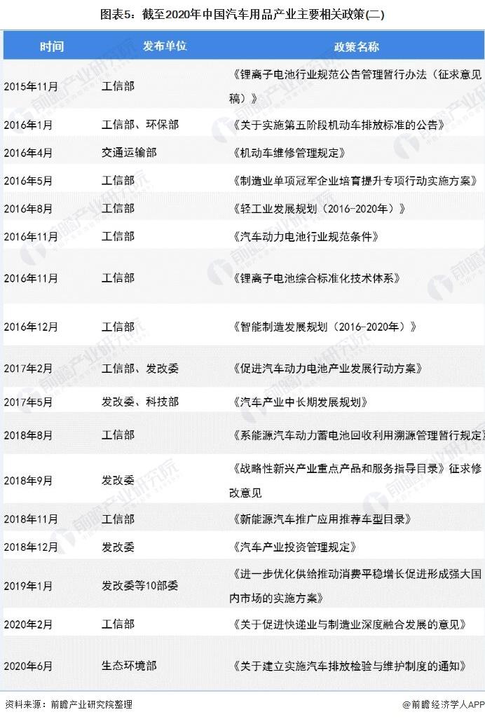 图表5:截至2020年中国汽车用品产业主要相关政策(二)