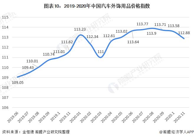 图表10:2019-2020年中国汽车外饰用品价格指数