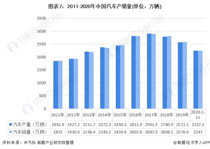 图表7:2011-2020年中国汽车产销量(单位:万辆)