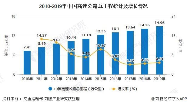 2010-2019年中国高速公路总里程统计及增长情况