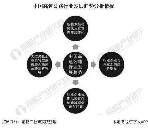 中国高速公路行业发展趋势分析情况