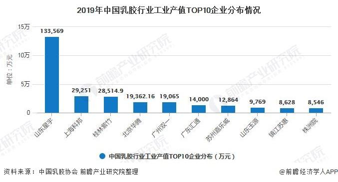 2019年中国乳胶行业工业产值TOP10企业分布情况