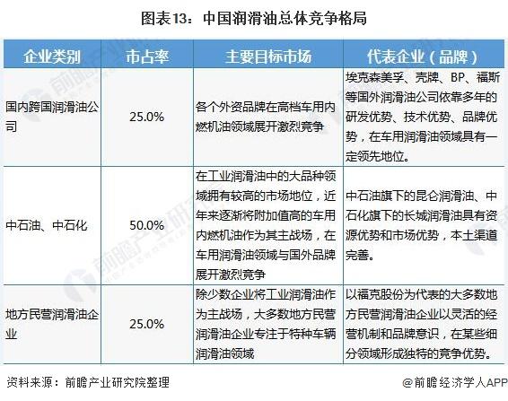 图表13:中国润滑油总体竞争格局