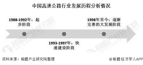 中国高速公路行业发展历程分析情况