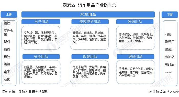 图表2:汽车用品产业链全景