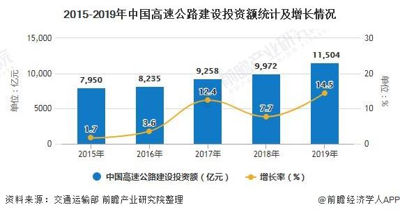 2015-2019年中国高速公路建设投资额统计及增长情况