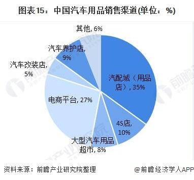 图表15:中国汽车用品销售渠道(单位:%)