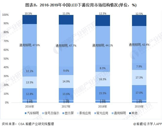 图表8:2016-2019年中国LED下游应用市场结构情况(单位:%)
