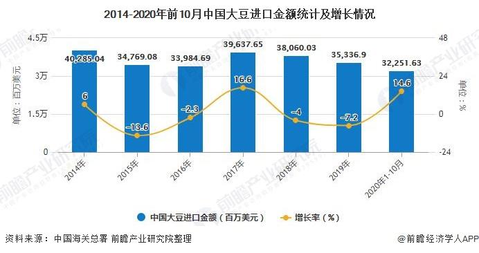 2014-2020年前10月中国大豆进口金额统计及增长情况