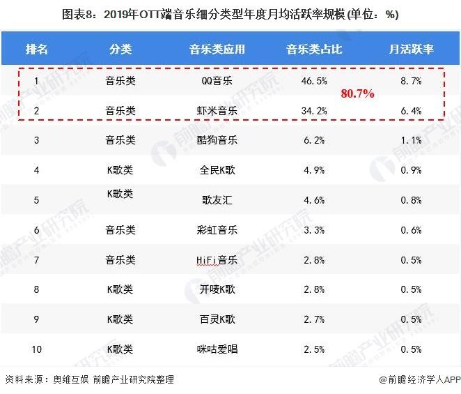 图表8:2019年OTT端音乐细分类型年度月均活跃率规模(单位:%)