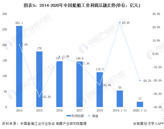 圖表5:2014-2020年中國船舶工業利潤總額走勢(單位:億元)