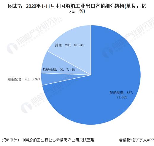 圖表7:2020年1-11月中國船舶工業出口產值細分結構(單位:億元,%)
