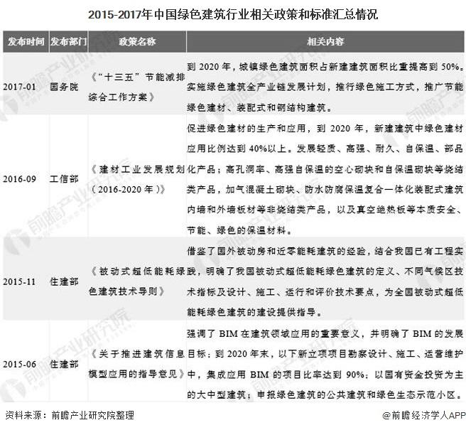 2015-2017年中国绿色建筑行业相关政策和标准汇总情况