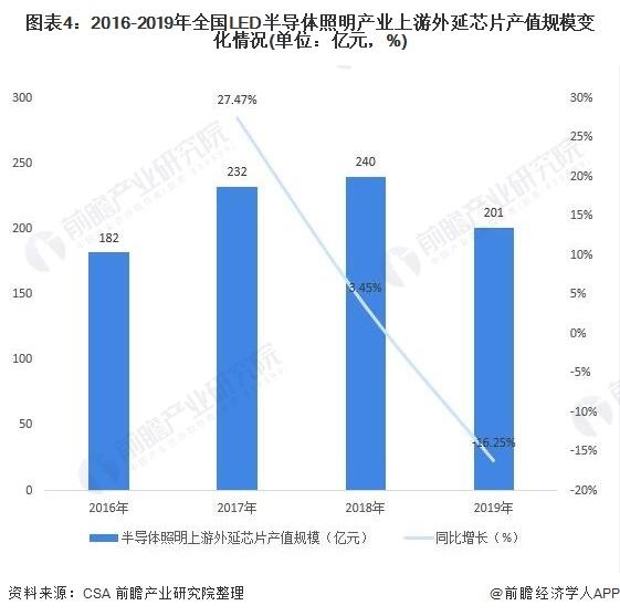 图表4:2016-2019年全国LED半导体照明产业上游外延芯片产值规模变化情况(单位:亿元,%)