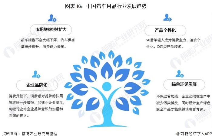 图表16:中国汽车用品行业发展趋势