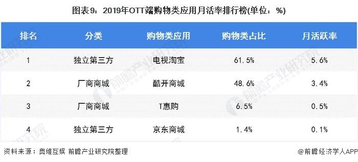 图表9:2019年OTT端购物类应用月活率排行榜(单位:%)