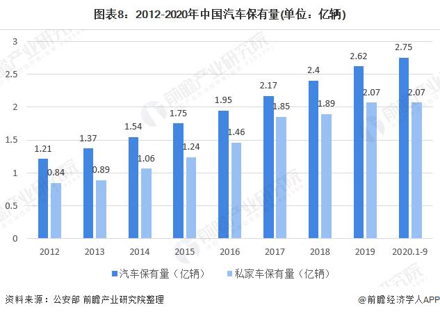 图表8:2012-2020年中国汽车保有量(单位:亿辆)
