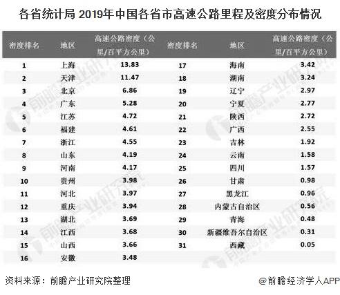 各省统计局 2019年中国各省市高速公路里程及密度分布情况